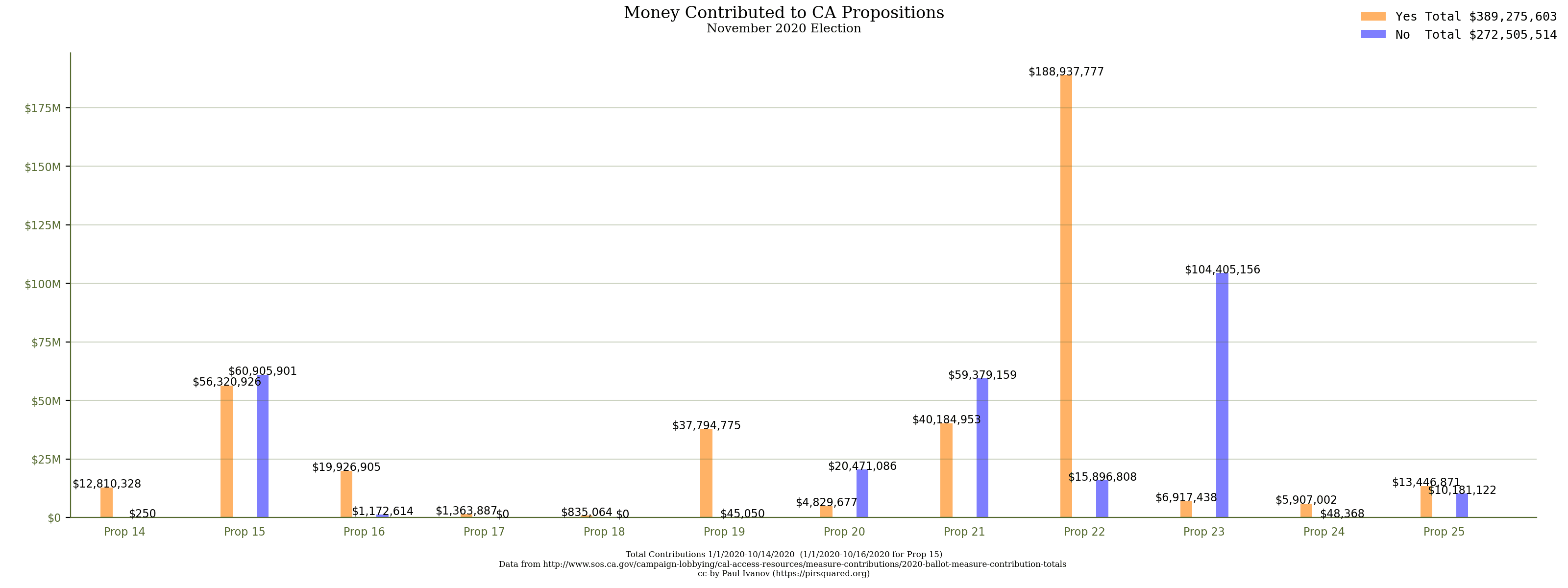 Money Raised for CA Propositions November 2020 Election shown with a common scale. Visualization by Paul Ivanov