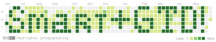 Smart and Gets Things Done Github Contribution Graph: